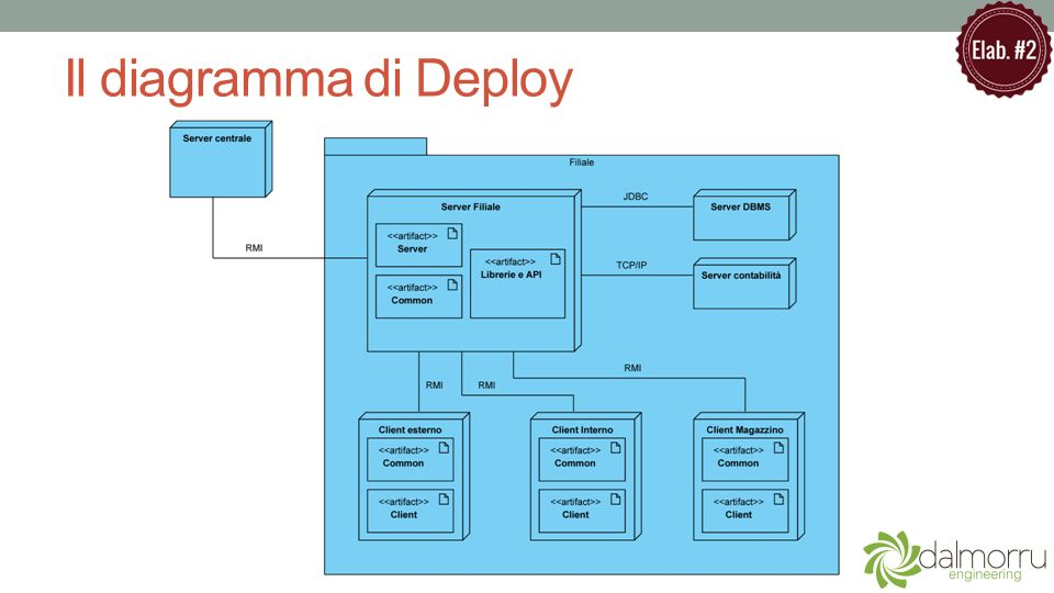 Il diagramma di Deploy