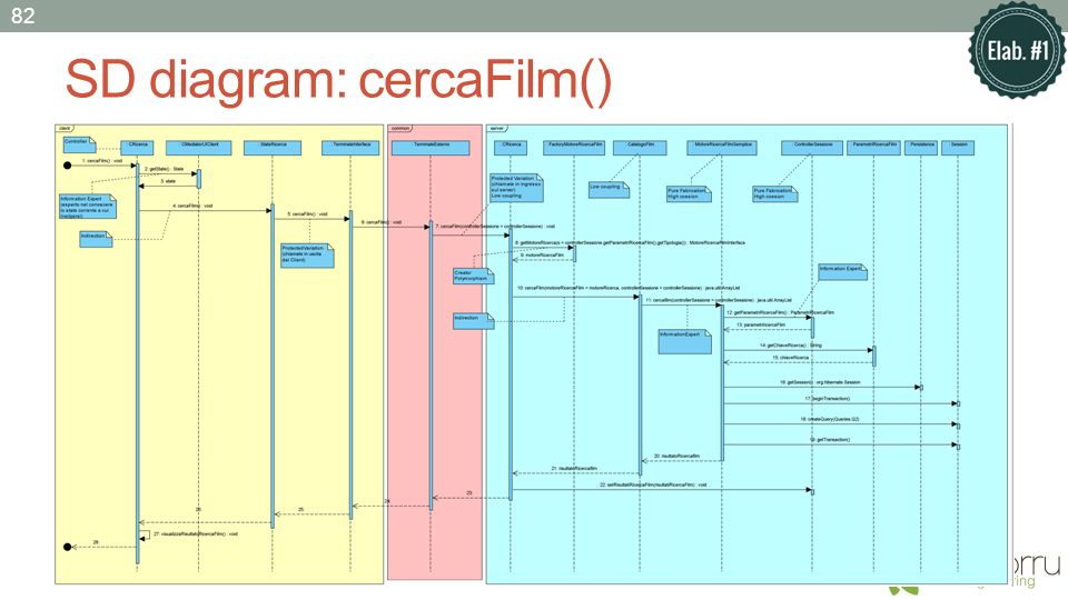 SD diagram: cercaFilm()