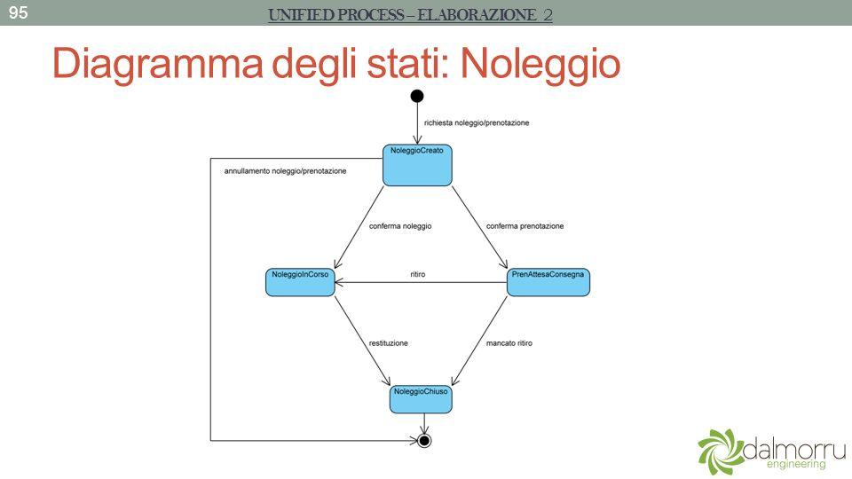 Diagramma degli stati: Noleggio
