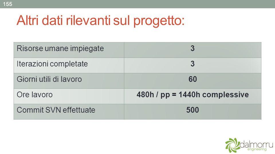 Altri dati rilevanti sul progetto: