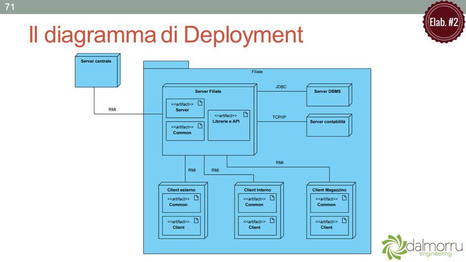 Il diagramma di Deployment