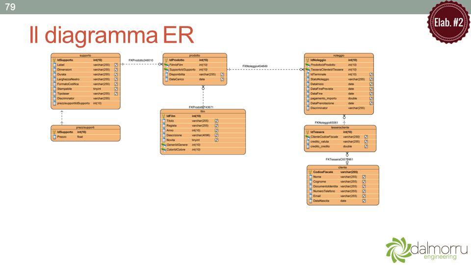 Il diagramma ER