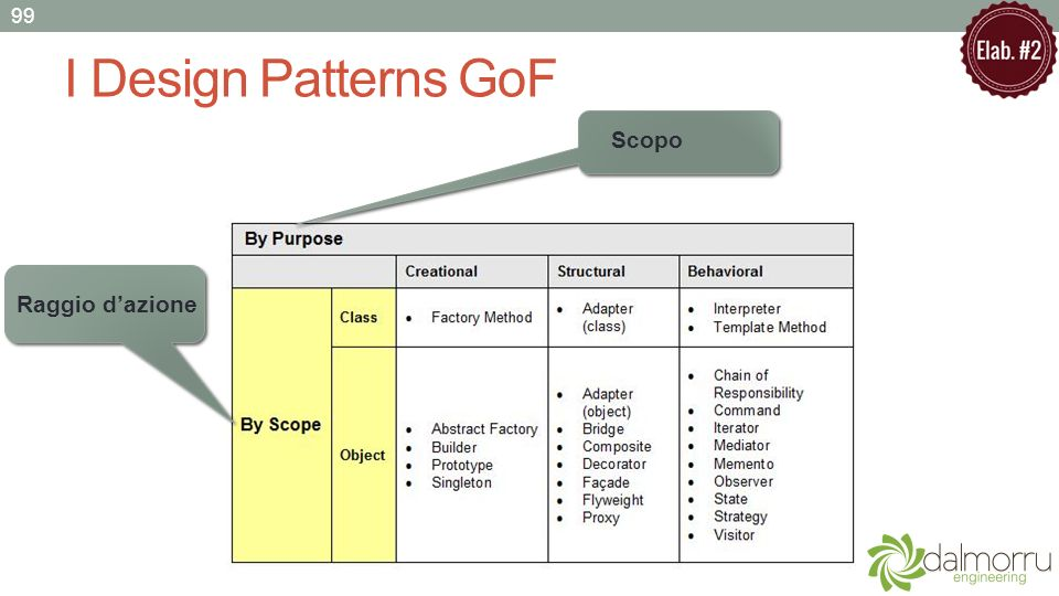 I Design Patterns GoF Scopo Raggio d'azione