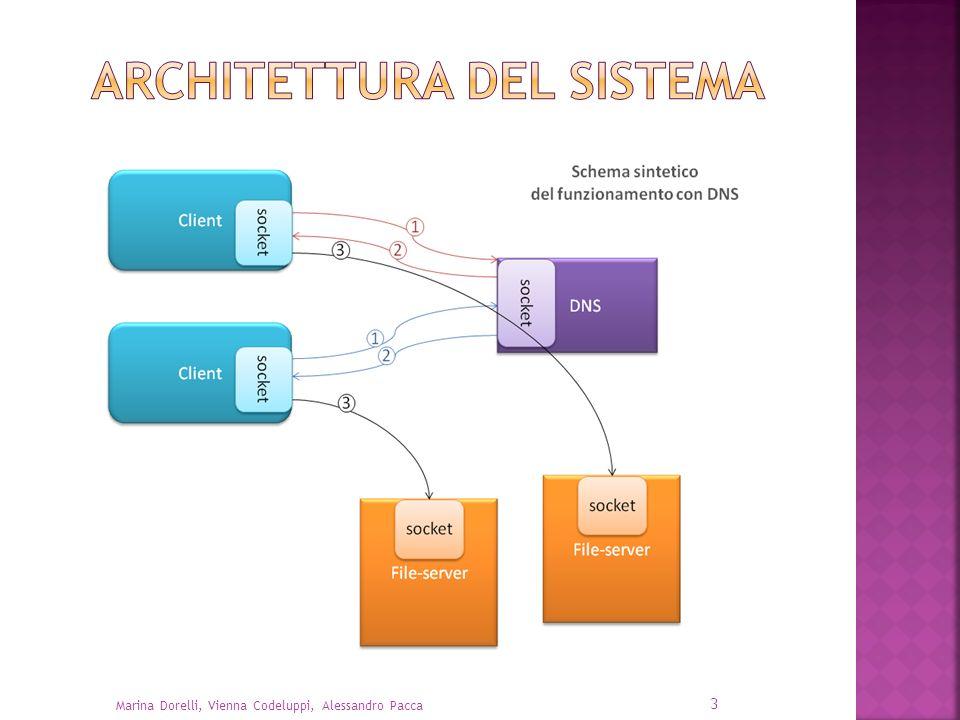 Architettura del sistema