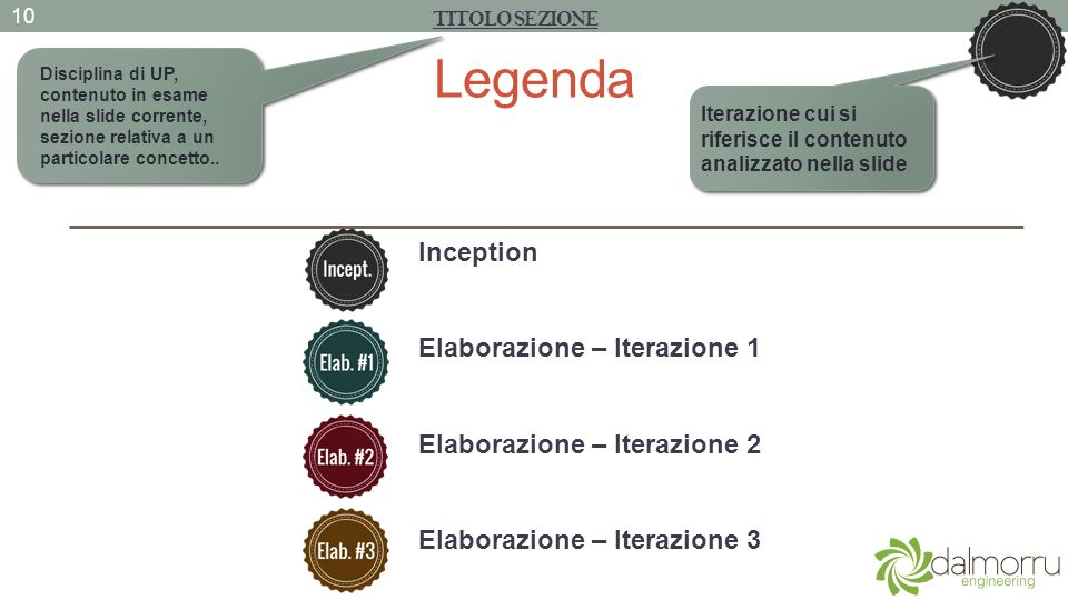 Legenda Inception Elaborazione – Iterazione 1