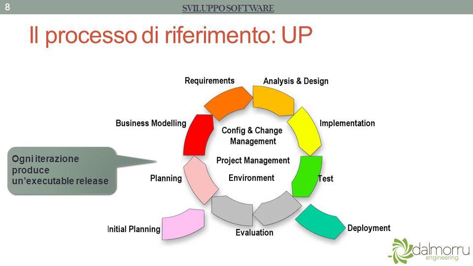 Il processo di riferimento: UP