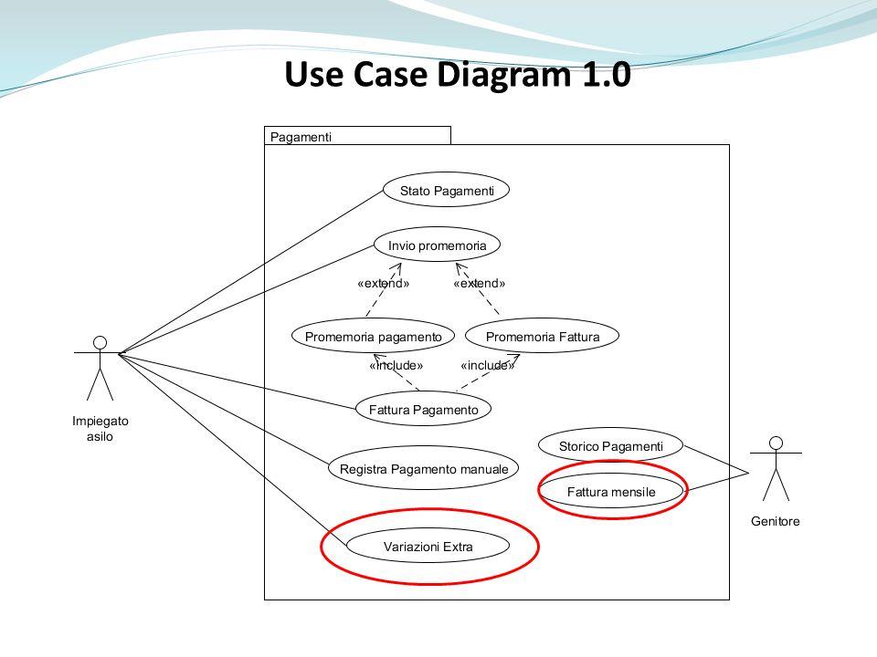 Use Case Diagram 1.0 Promemoria pagamento e promemoria fattura inclusi in invipromemoria