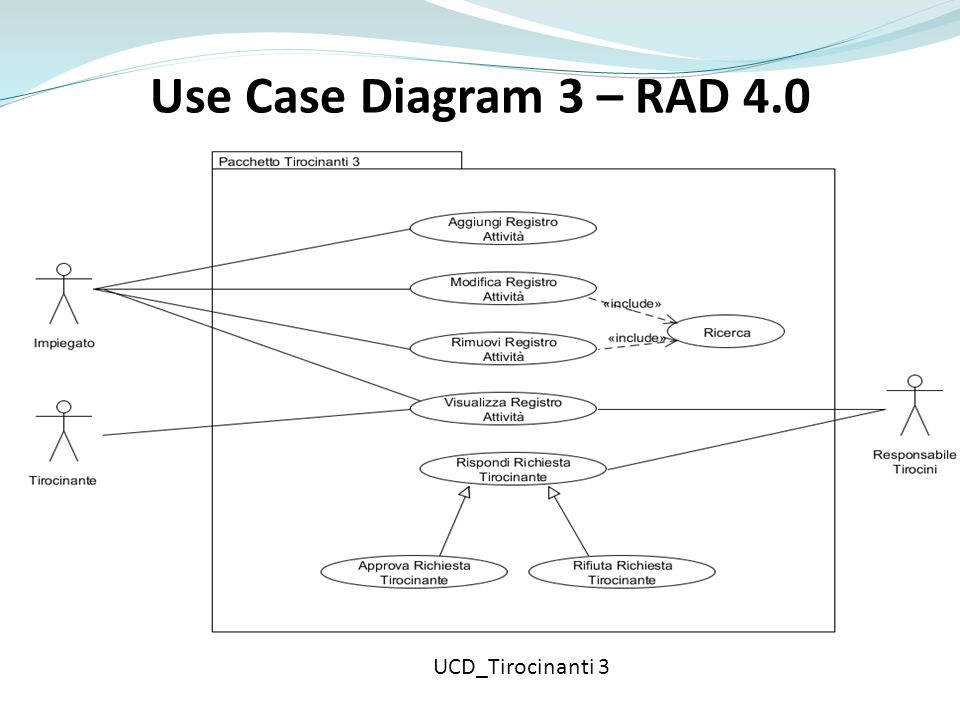 Use Case Diagram 3 – RAD 4.0 UCD_Tirocinanti 3