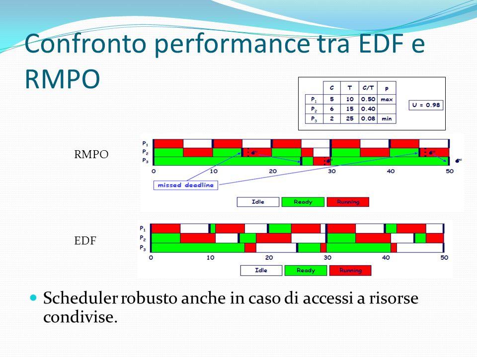 Confronto performance tra EDF e RMPO