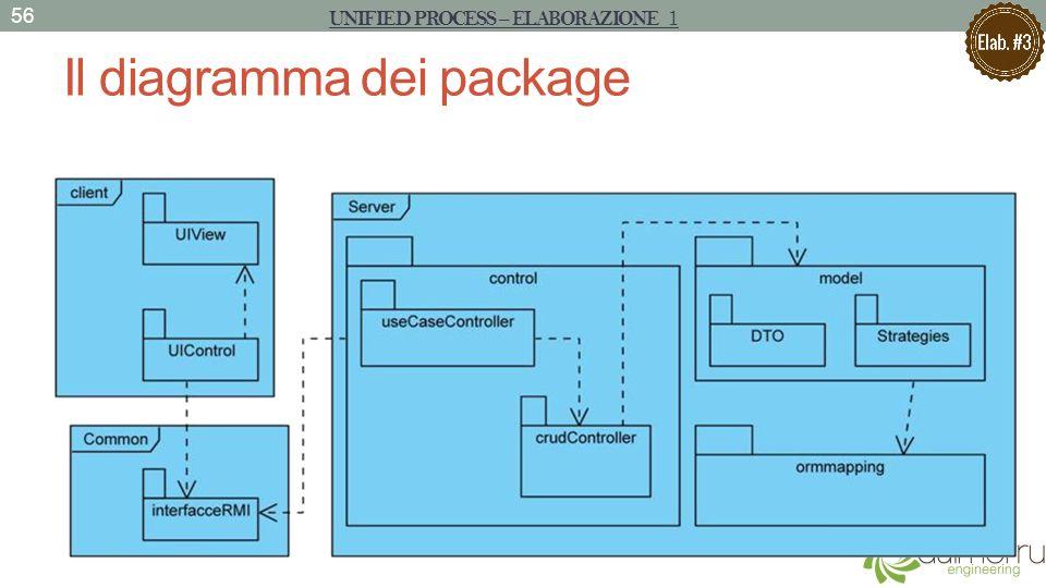 Il diagramma dei package