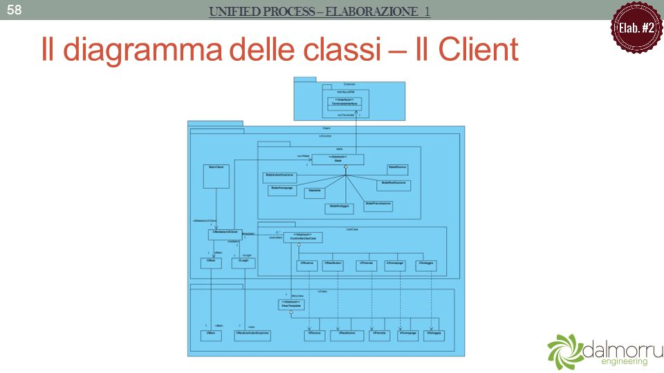 Il diagramma delle classi – Il Client