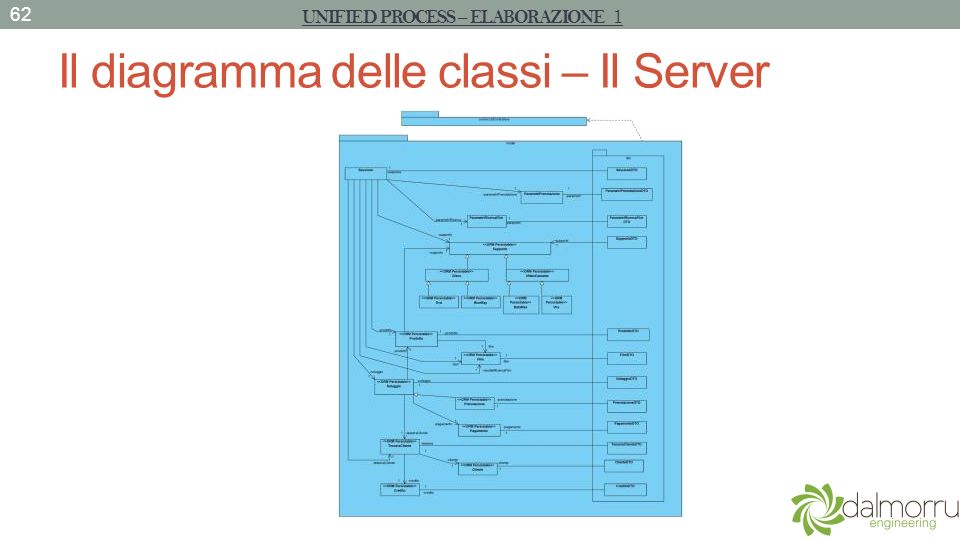 Il diagramma delle classi – Il Server