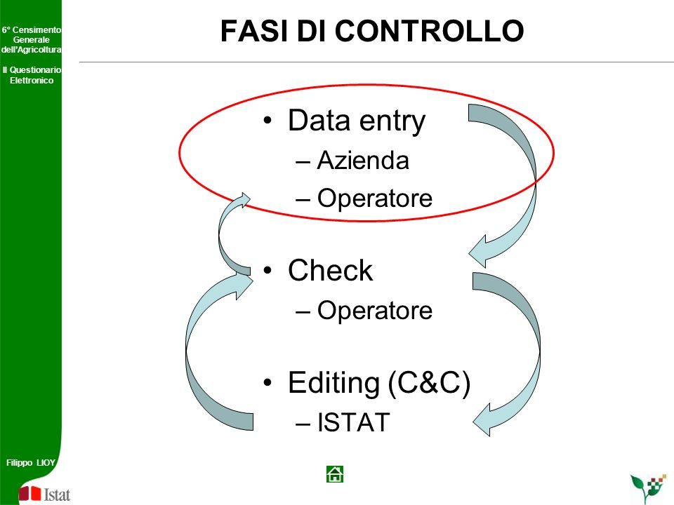 FASI DI CONTROLLO Data entry Check Editing (C&C) Azienda Operatore