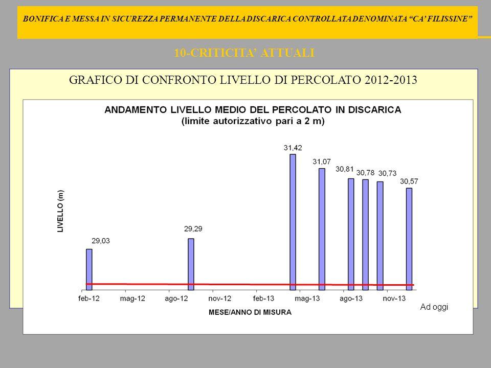 GRAFICO DI CONFRONTO LIVELLO DI PERCOLATO 2012-2013
