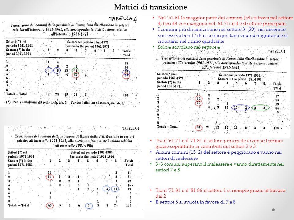 Matrici di transizione