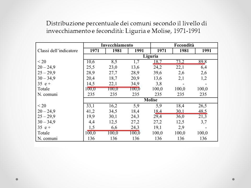 Distribuzione percentuale dei comuni secondo il livello di invecchiamento e fecondità: Liguria e Molise, 1971-1991