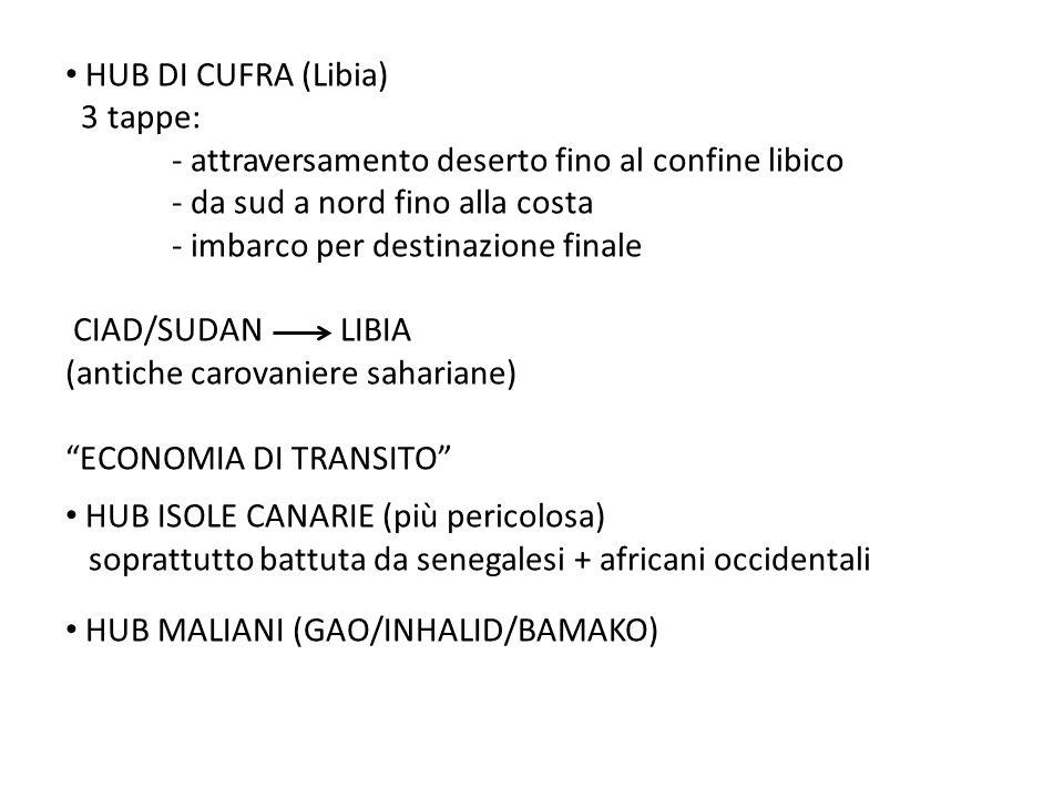 HUB DI CUFRA (Libia) 3 tappe: - attraversamento deserto fino al confine libico. - da sud a nord fino alla costa.