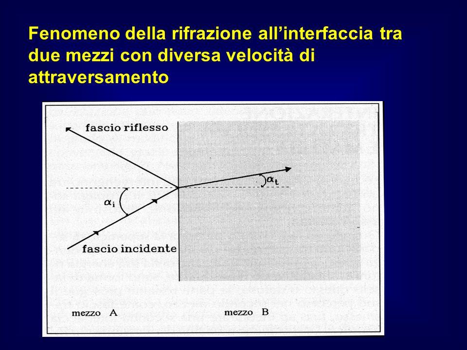 Fenomeno della rifrazione all'interfaccia tra due mezzi con diversa velocità di attraversamento