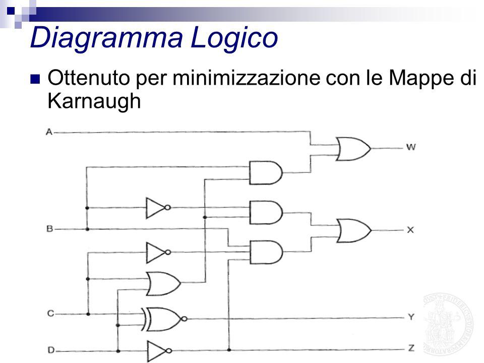 Diagramma Logico Ottenuto per minimizzazione con le Mappe di Karnaugh