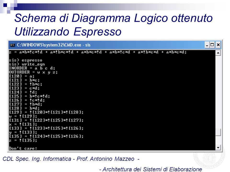 Schema di Diagramma Logico ottenuto Utilizzando Espresso
