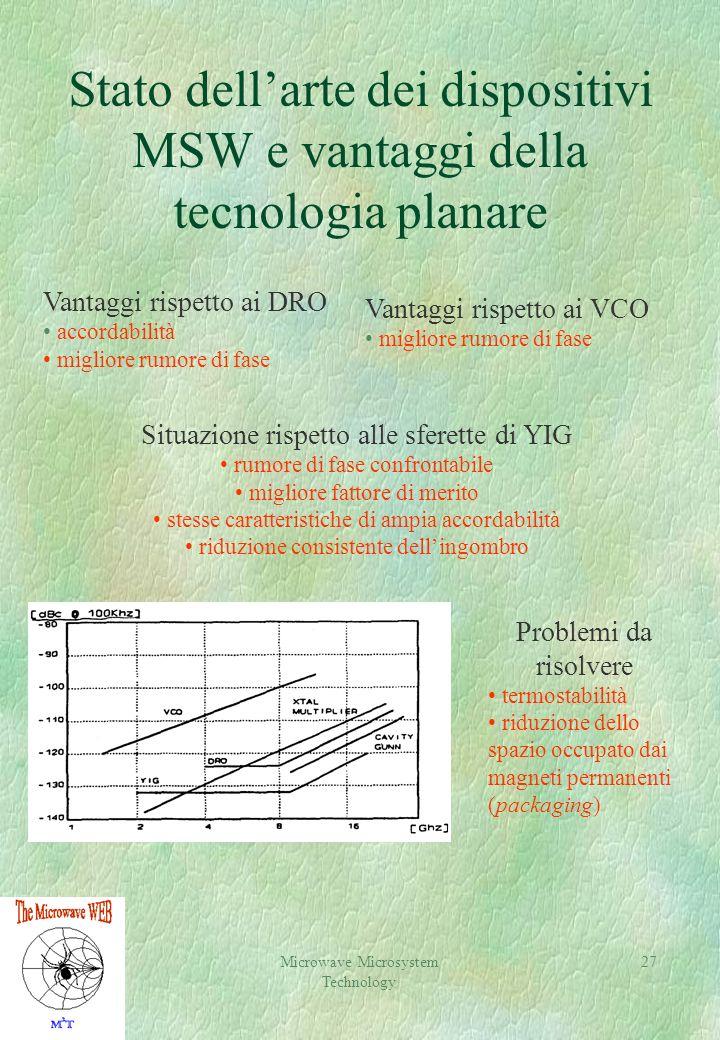 Stato dell'arte dei dispositivi MSW e vantaggi della tecnologia planare