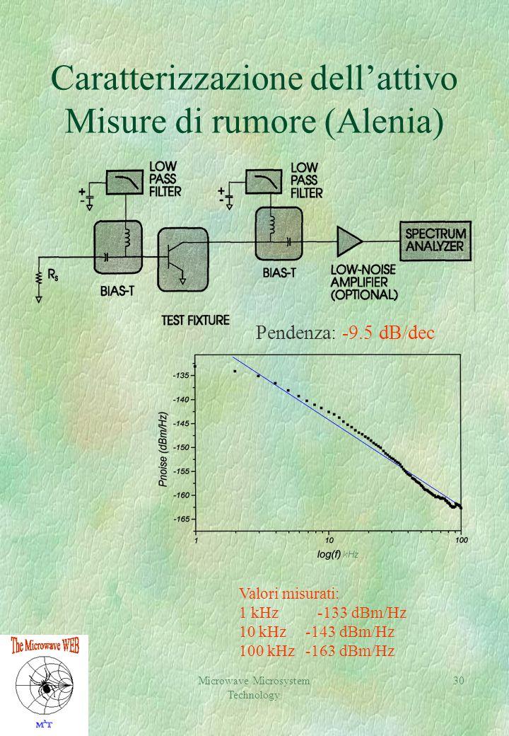 Caratterizzazione dell'attivo Misure di rumore (Alenia)