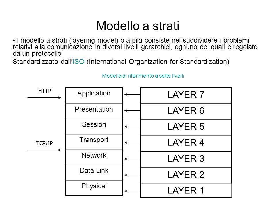 Modello di riferimento a sette livelli