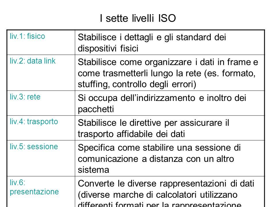 I sette livelli ISOliv.1: fisico. Stabilisce i dettagli e gli standard dei dispositivi fisici. liv.2: data link.