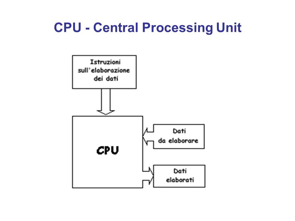 CPU - Central Processing Unit