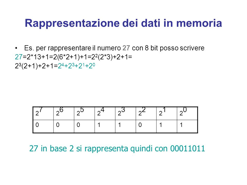 Rappresentazione dei dati in memoria
