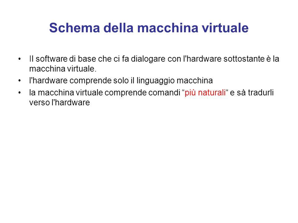 Schema della macchina virtuale