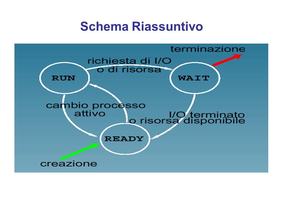 Schema Riassuntivo