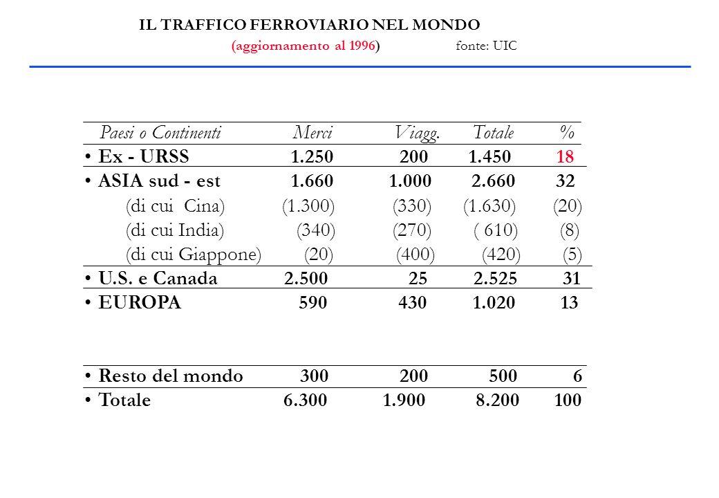 IL TRAFFICO FERROVIARIO NEL MONDO (aggiornamento al 1996) fonte: UIC