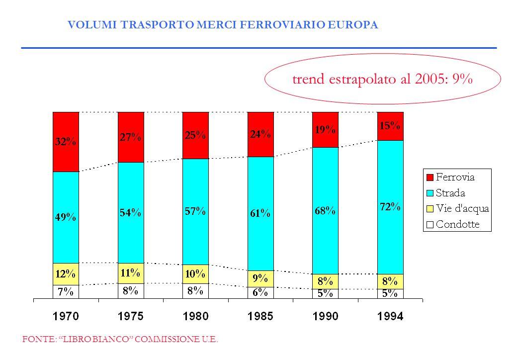 VOLUMI TRASPORTO MERCI FERROVIARIO EUROPA