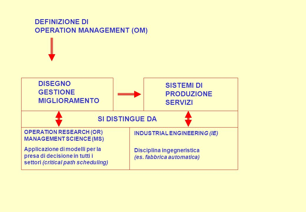 OPERATION MANAGEMENT (OM)