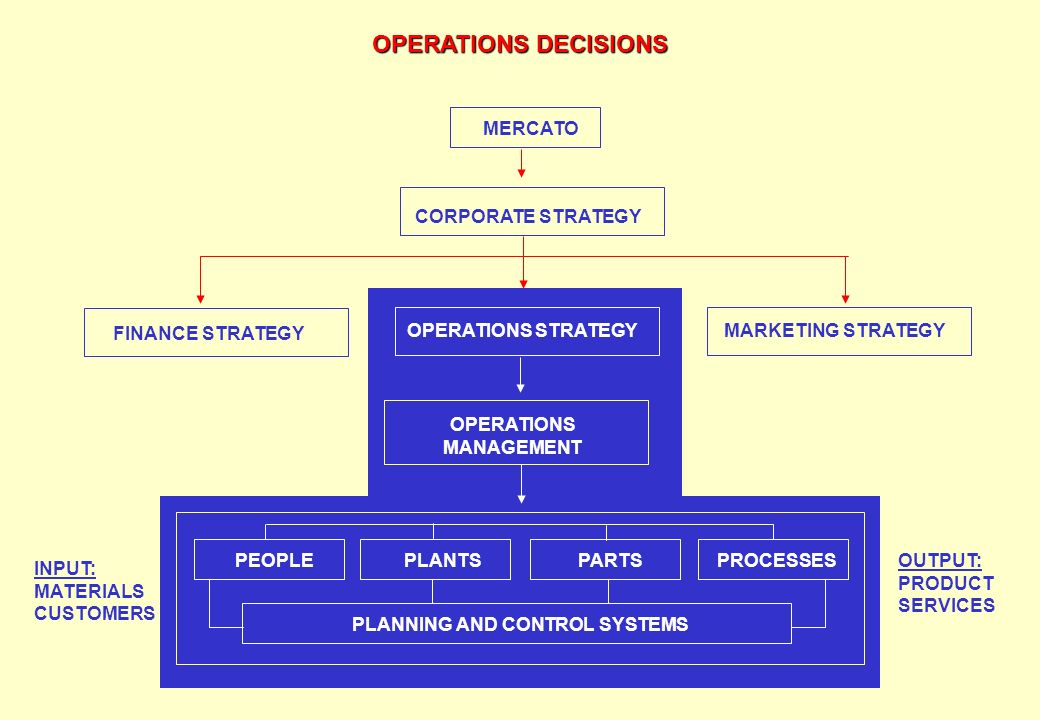OPERATIONS MANAGEMENT PLANNING AND CONTROL SYSTEMS