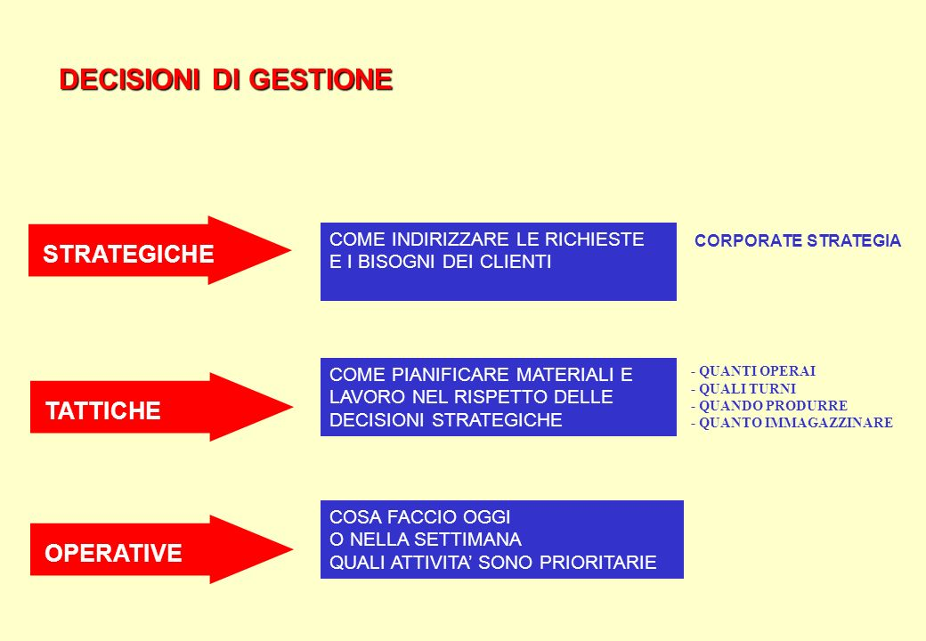 DECISIONI DI GESTIONE STRATEGICHE TATTICHE OPERATIVE