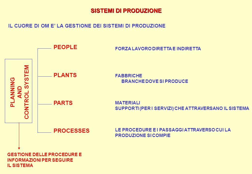 SISTEMI DI PRODUZIONE CONTROL SYSTEM PLANNING AND