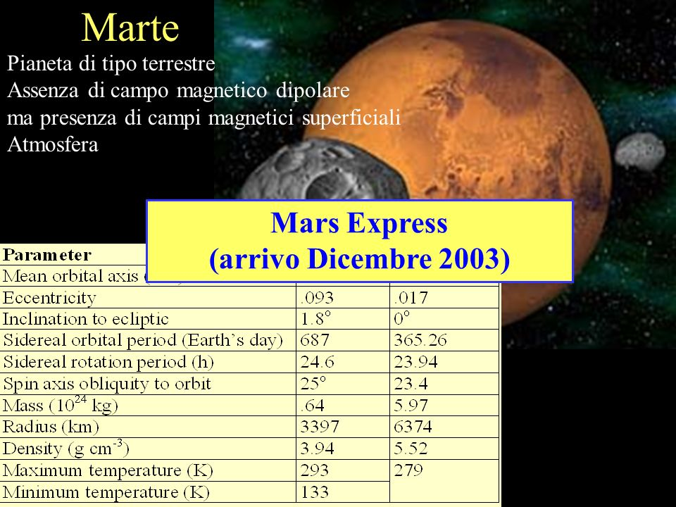 Marte Mars Express (arrivo Dicembre 2003) Pianeta di tipo terrestre