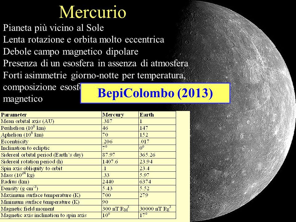 Mercurio BepiColombo (2013) Pianeta più vicino al Sole