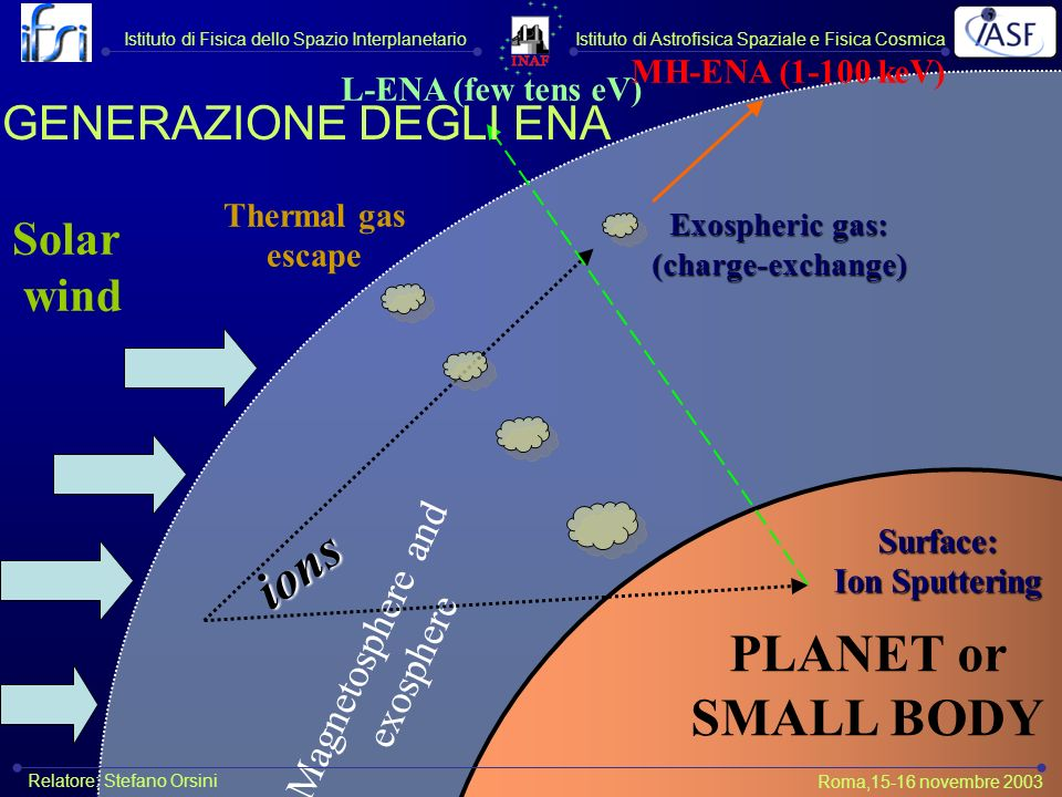 Magnetosphere and exosphere