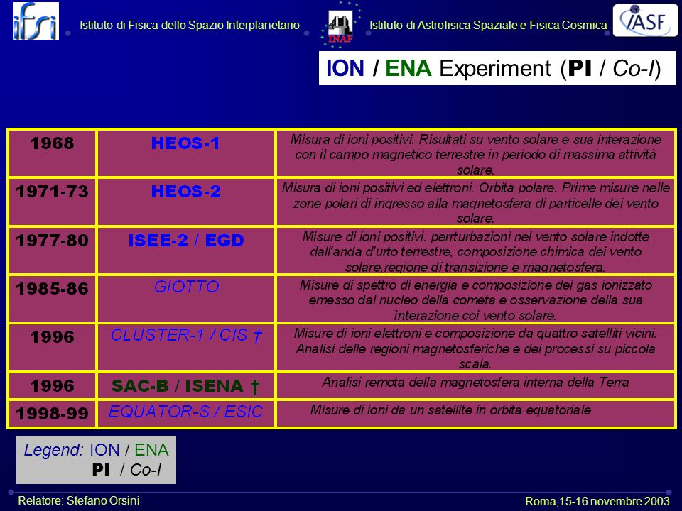 ION / ENA Experiment (PI / Co-I)