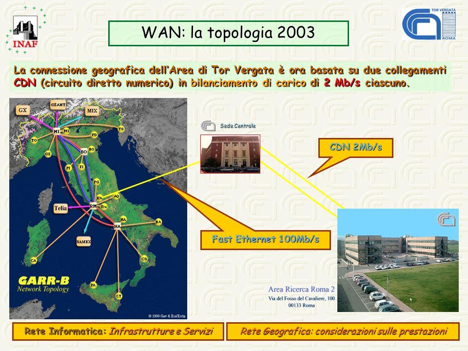 WAN: la topologia 2003