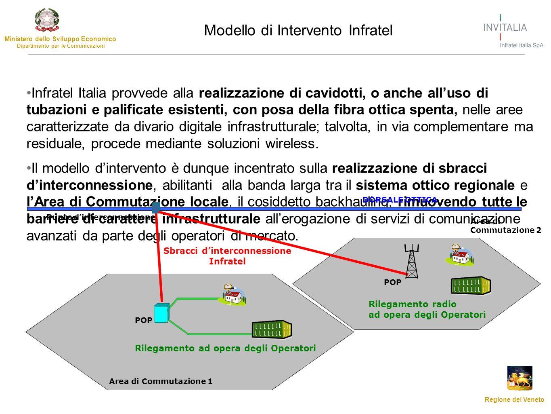 Sbracci d'interconnessione Infratel