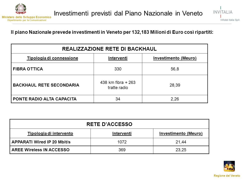 Investimenti previsti dal Piano Nazionale in Veneto