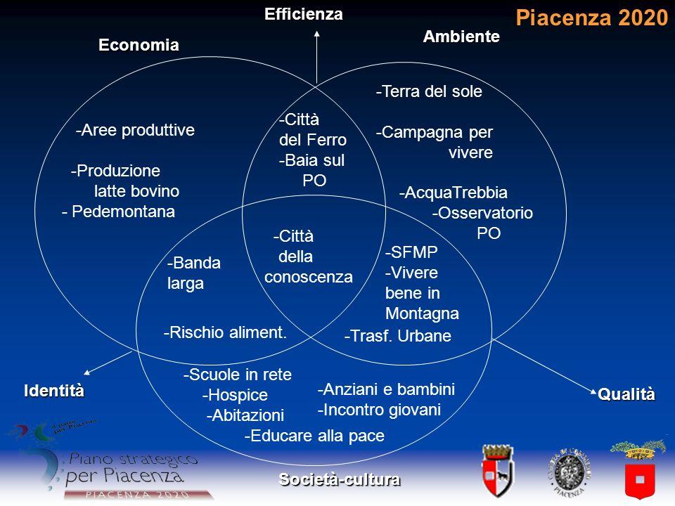 Piacenza 2020 Efficienza Ambiente Economia -Terra del sole