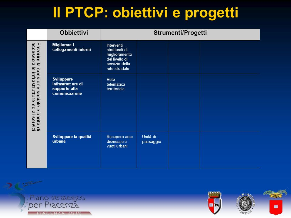 Il PTCP: obiettivi e progetti