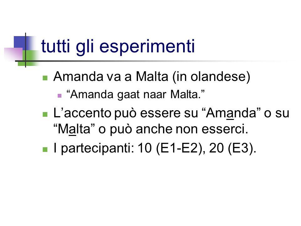tutti gli esperimenti Amanda va a Malta (in olandese)
