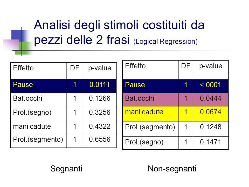 Analisi degli stimoli costituiti da pezzi delle 2 frasi (Logical Regression)