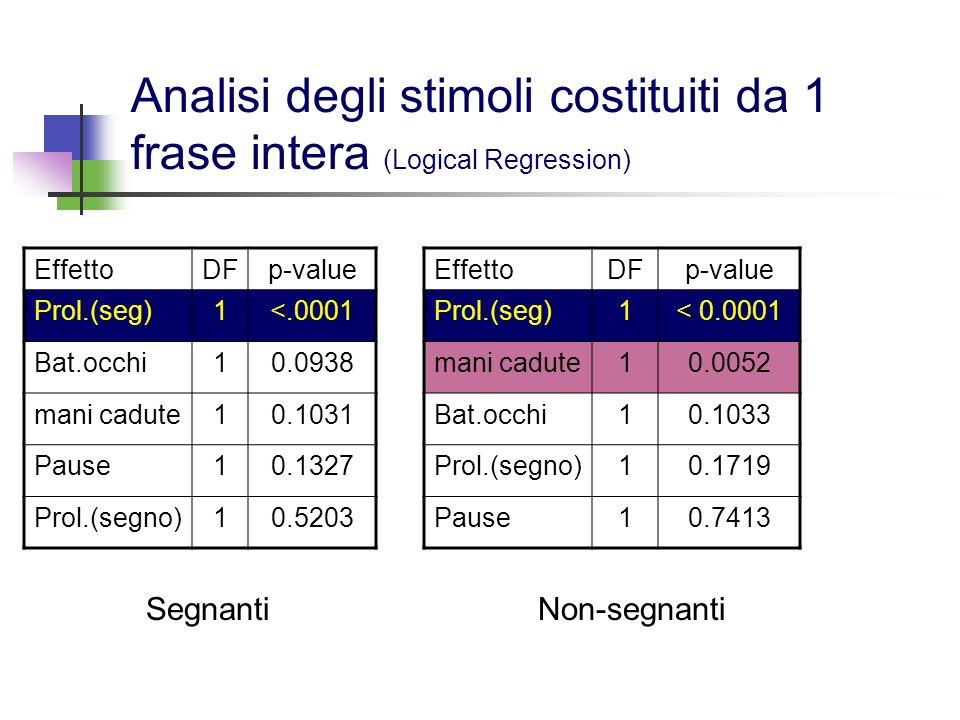 Analisi degli stimoli costituiti da 1 frase intera (Logical Regression)